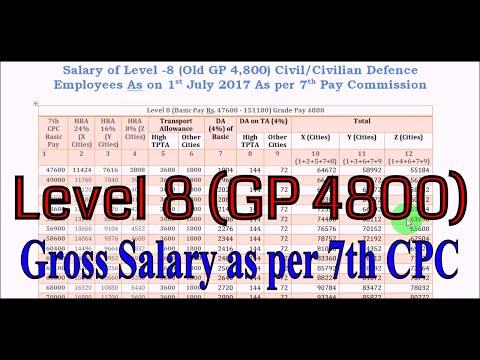 Level 8 (GP 4800) Gross Salary सभी बढ़े हुए भत्तों HRA, TPTA & DAके बाद_7th Pay Commission Salary