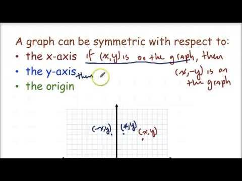 PreCalc - Intercepts and Symmetry