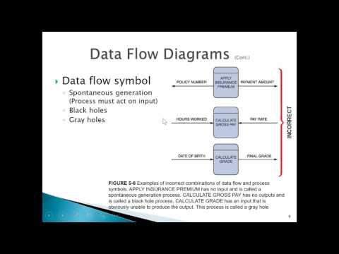 Chapter 5 Data and Process Modeling Part 1