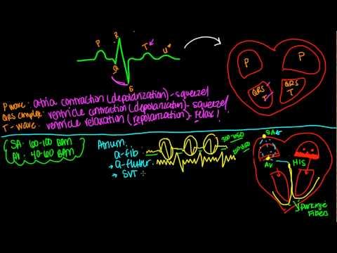 EKG or ECG- Simple Simple!