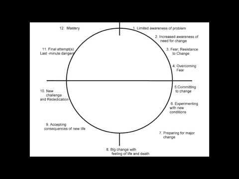 SKMP Review Module Day 1 - Part 5
