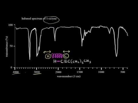 Introduction to infrared spectroscopy   Spectroscopy   Organic chemistry   Khan Academy