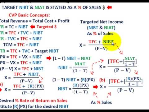 Cost Volume Profit Analysis ( Breakeven Analysis As Percent Of Sales, Based On NIBT & NIAT Taxes)