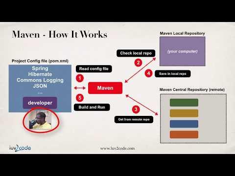 Maven Tutorial #9 - Maven Repositories Overview