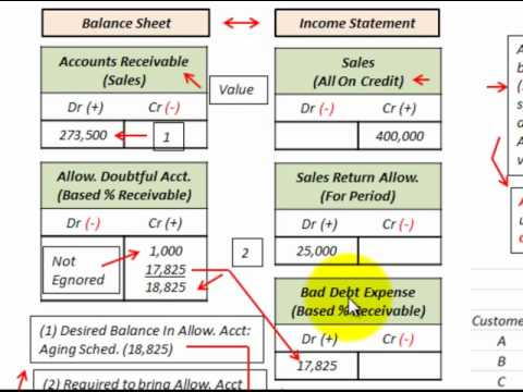 Accounts Receivable Bad Debt Expense (Using Aging Schedule For Uncollectible Accounts)
