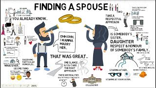 HOW TO FIND A SPOUSE - Nouman Ali Khan Animated