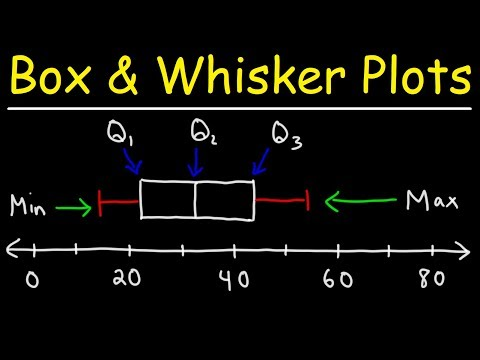 How To Make Box and Whisker Plots