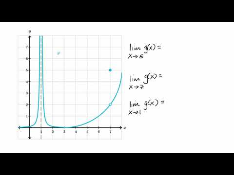 Limits from graphs | Limits and continuity | AP Calculus AB | Khan Academy