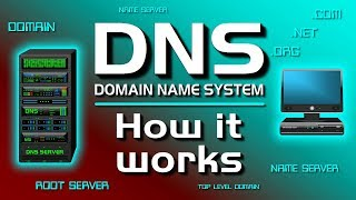 Download How a DNS Server (Domain Name System) works. Video