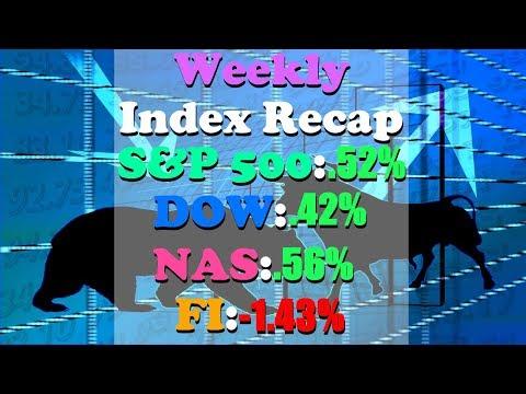 Stock Market This Week APR 16 - APR 20 | S&P +.52%, DOW +.42%, NASDAQ +.56%, FI -1.43%