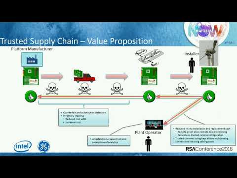 Trusted Supply Chain and Remote Provisioning with the Trusted Platform Module