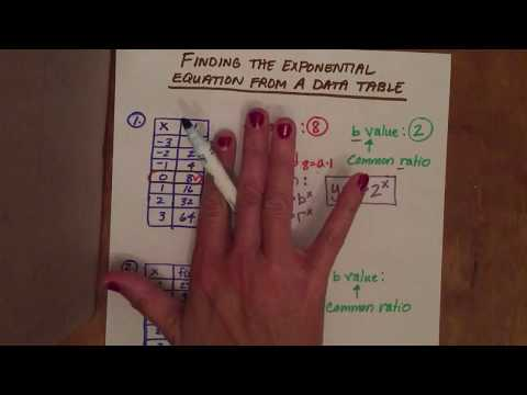 Writing Exponential Equations Using a Table of Data