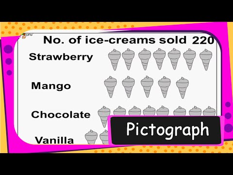 Maths - Data Handling - What is Pictograph (Picture Chart) and How to Use Pictograph - English