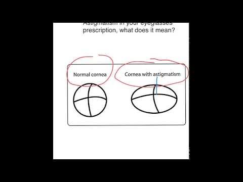 astigmatism eyeglasses prescription video 1