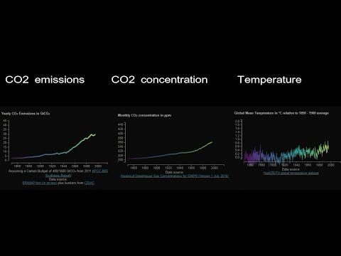 3 graphs prove rapid global warming and climate change