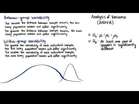 Within-Group Variability - Intro to Inferential Statistics