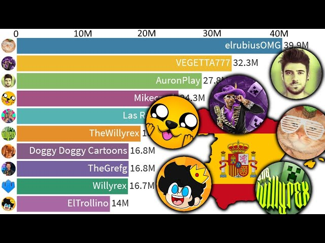 Download TOP 10 - Most Subscribed YouTube Channels from Spain - 2005-2021 MP3 Gratis