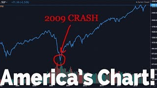 Largest Bull Market In History! (1 Chart)