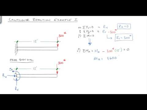 Solving Reactions for a cantilevered beam
