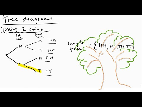 Tree diagrams and tables (Systematic lists: sample space)
