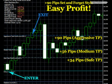 How To Make Money In Foreign Exchange Market Fast And Easy