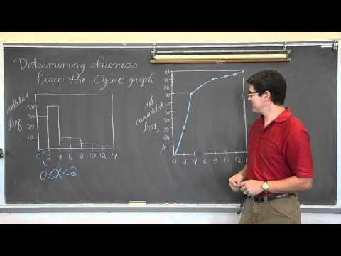 Determining Skewness In Ogive Graphs