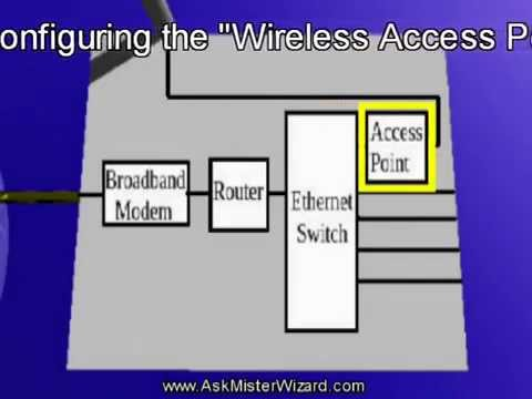 Setting Up A WiFiLan The Easy Way Part 2 of 2: Wireless Portions by AskMisterWizard