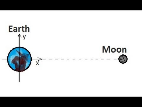 Physics - Mechanics: Finding the Center of Mass (2 of 4) Earth-Moon System