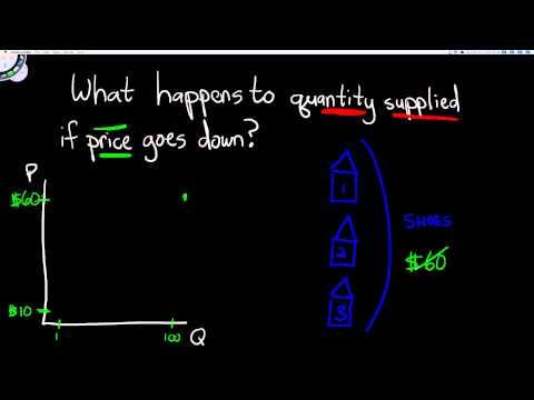 Microeconomics: Change in Quantity Supplied