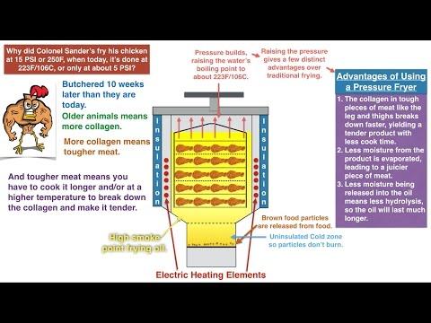 The Science Behind Pressure Frying