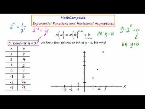 MathCamp321: Exponential Functions - why is there a horizontal asymptote?