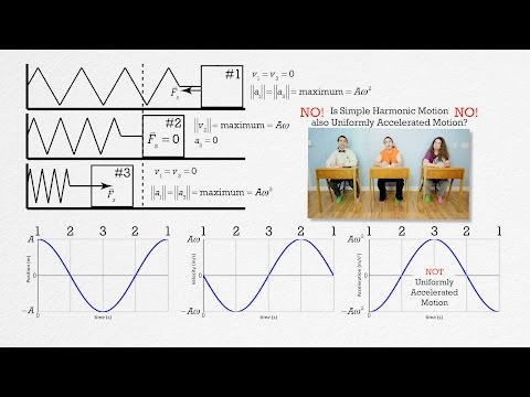 AP Physics C: Simple Harmonic Motion Review (Mechanics)