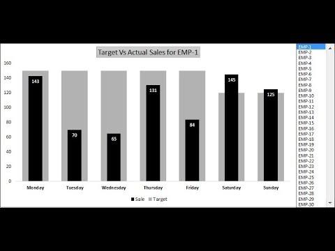 Dynamic Chart: Target Vs Actual Sales