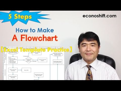 The 5 Steps of How To Draw Flowchart【Excel Template Practice】