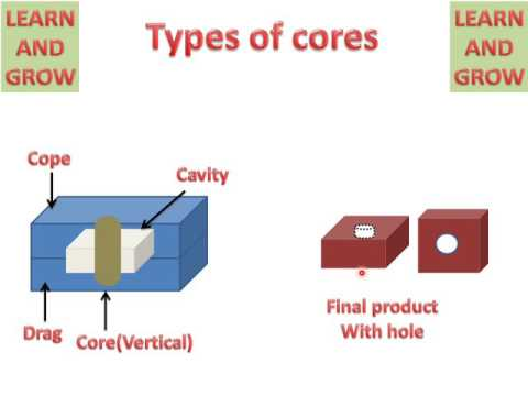 LEARN AND GROW !! TYPES OF CORE !