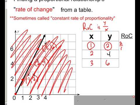 Lesson - Proportional Relationships and Rate of Change