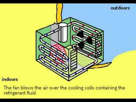 How Air Conditioners Work