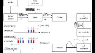Concept of Image Frequency(AM Receiver) Theory & Question