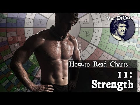 What is the Strongest Planet in your Birth Chart?