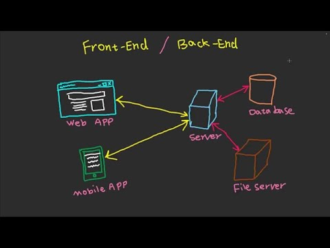 Frontend And Backend - Fast Tech Skills