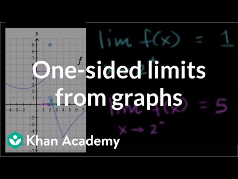One-sided limits from graphs | Limits | Differential Calculus | Khan Academy