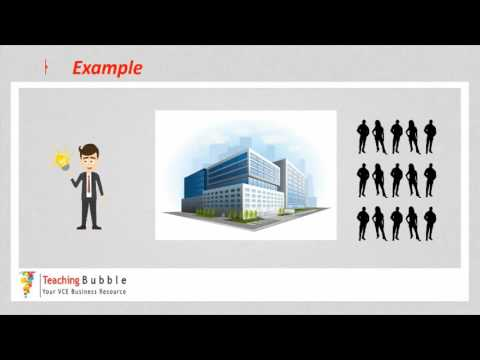 VCE Business Management - Termination