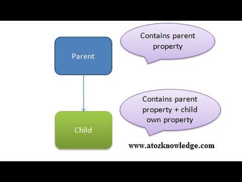 How inheritance works in Java