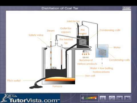 Distillation of Coal Tar