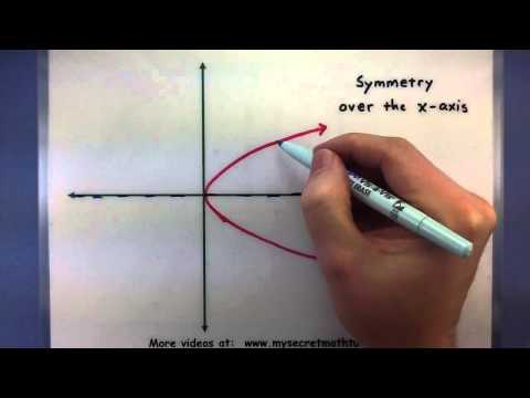 Pre-Calculus - The symmetry of functions
