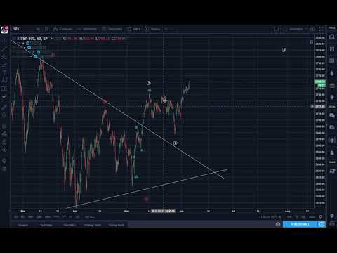 S&P 500 Daily Market Overview: Subwave Counting Shows All Time New Highs