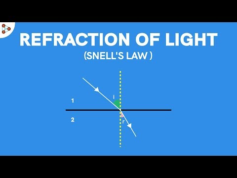 Snell's Law(Example) - CBSE 10