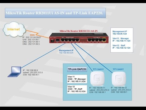 How to configure TP-Link EAP220 with MikroTik Router RB2011Ui #01