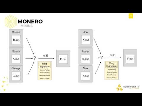 Whitepaper Circle: MoneroLink - Presented by Sunny Aggarwal and Ronen Kirsh