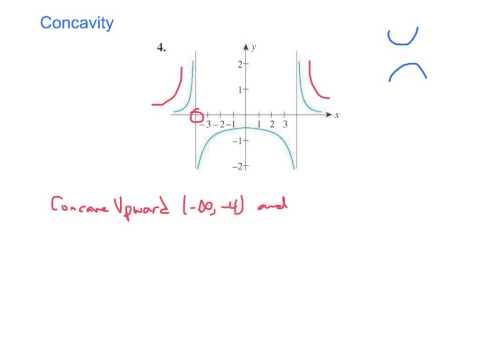 Concavity (p.  283 #4)